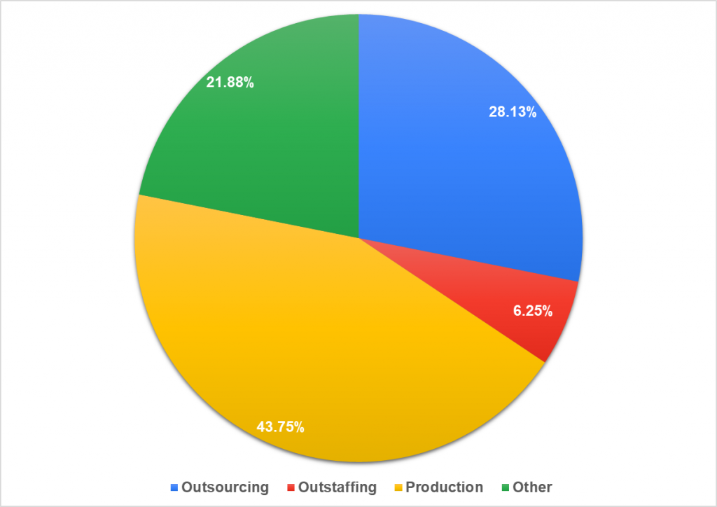 Percentage of participants from outsourcing, outstaffing, and product companies