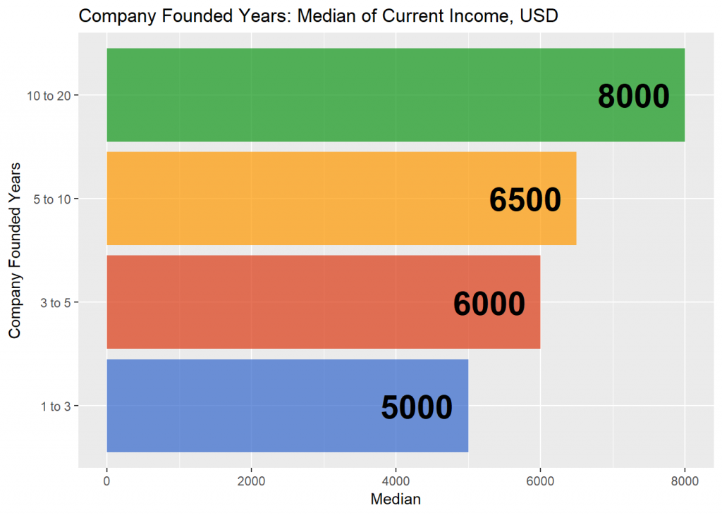Relation between CTO's salary and company age