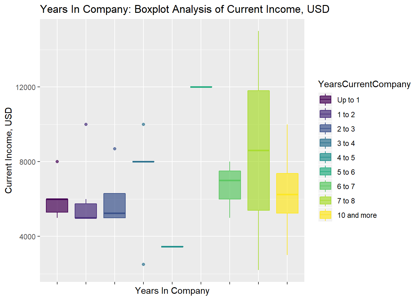 Relation between a CTO's salary and job tenure