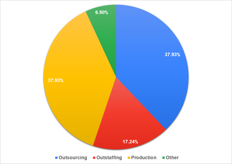 Figure 3. Percentage of participants from outsourcing, outstaffing, and product companies.